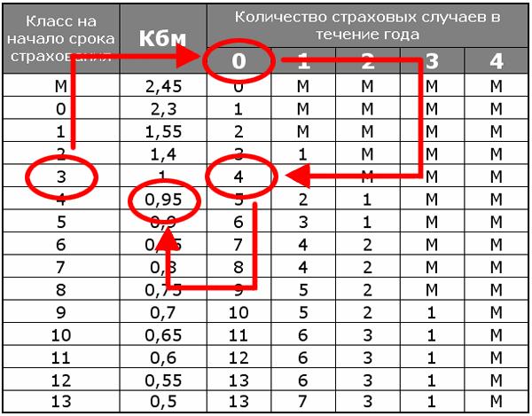 Таблица подсчета КБМ