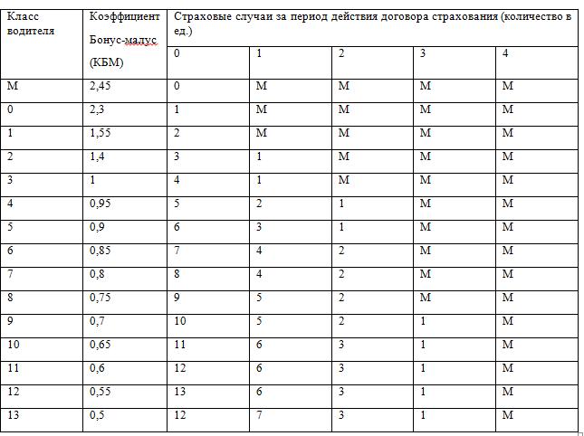 Таблица коэффициента бонус-малус