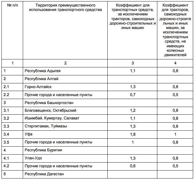 Коэффициент страховых тарифов в зависимости от территории преимущественного использования транспортного средства
