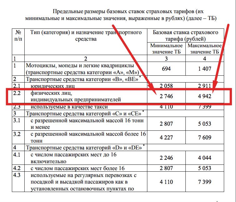 Предельные размеры базовых ставок страховых тарифов ОСАГО