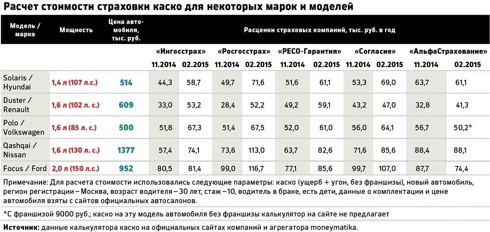 Примерная таблица расчета стоимости страховки для некоторых марок авто